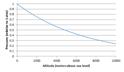 Atmospheric pressure vs altitude above sea level
